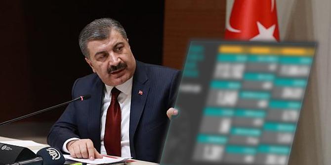 Türkiye koronavirüs tablosu, Türkiye'de koronavirüsten kaç kişi öldü?