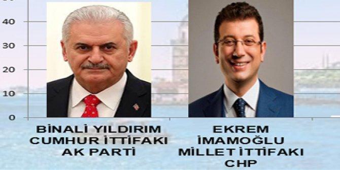 MAK'ın İstanbul anketine göre İmamoğlu 2 puan önde