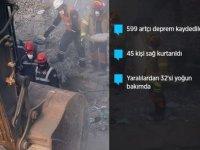 Elazığ'daki depremde 35 kişi hayatını kaybetti, 1607 kişi yaralandı