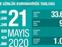 Gün gün koronavirüs tablosu: Toplam vaka sayıları 21 MAYIS