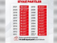 İçişleri Bakanlığı: Türkiye genelinde aktif siyasi parti sayısı 116