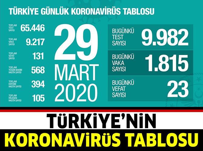 koronavirus-tablosu-28-mart-001.jpg