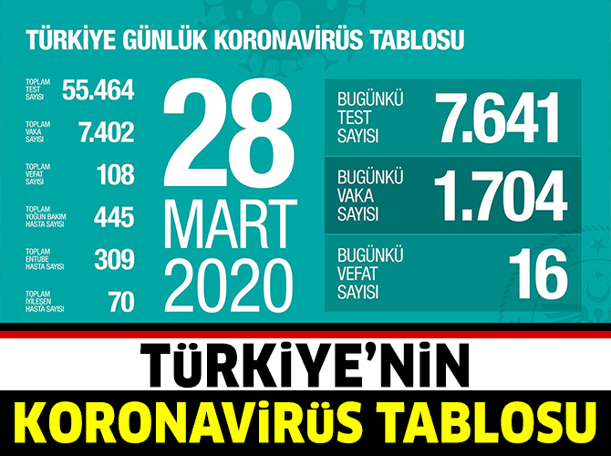 koronavirus-tablosu-28-mart.jpg